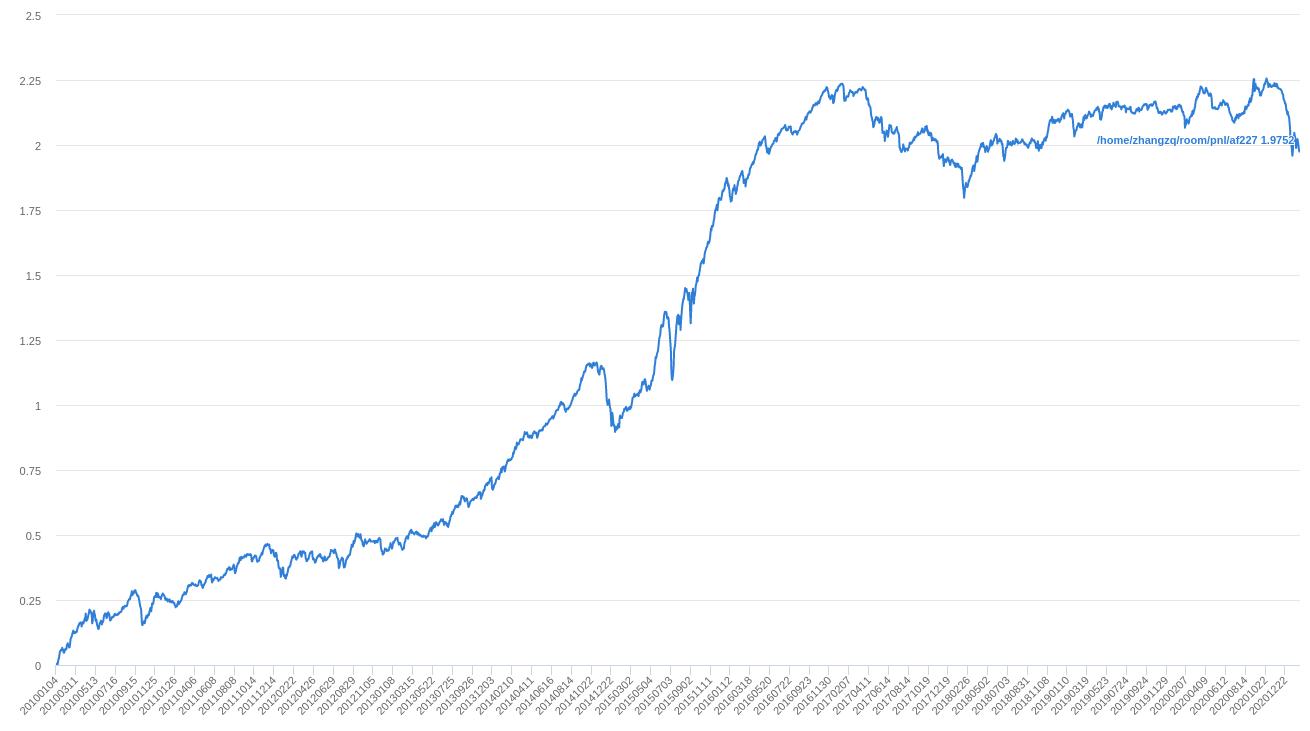 2010年以来大盘股和小盘股收益表现