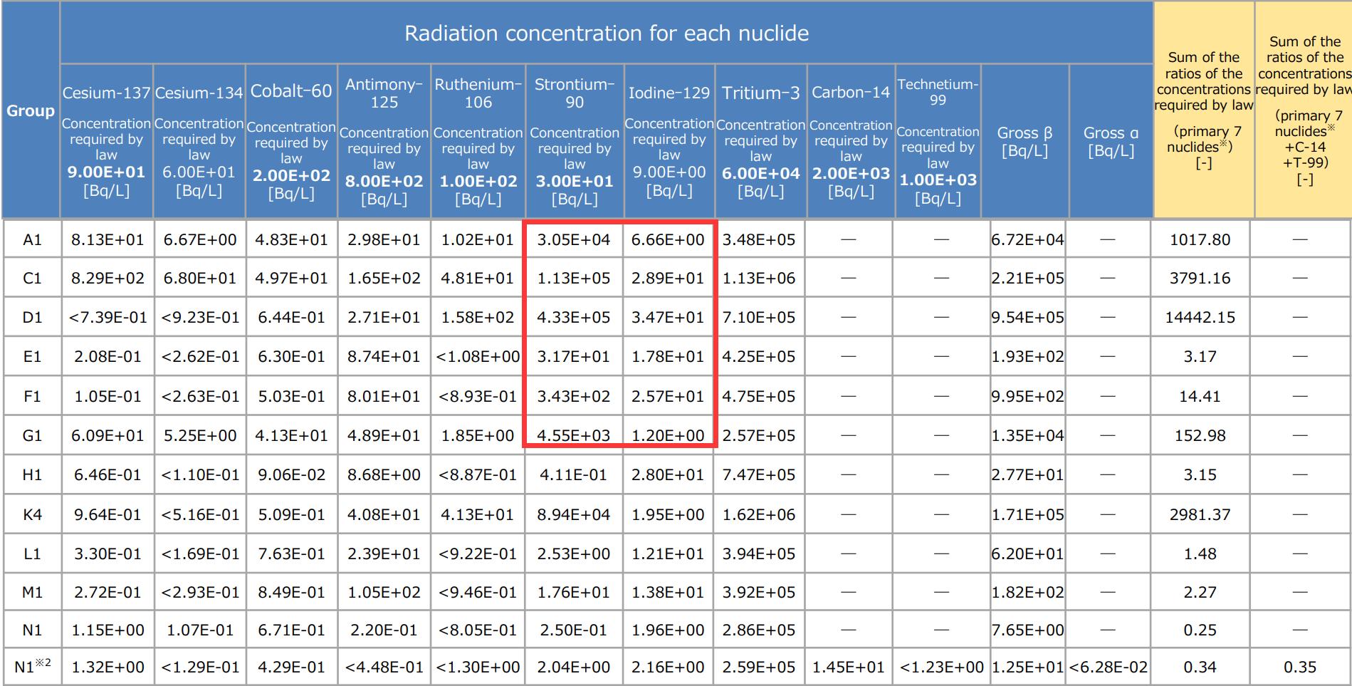 东电的数据,纳入监测范围的10项放射元素,在处理之后某些容器仍然超标,比如J1-A1,Strontium-90超标上千倍