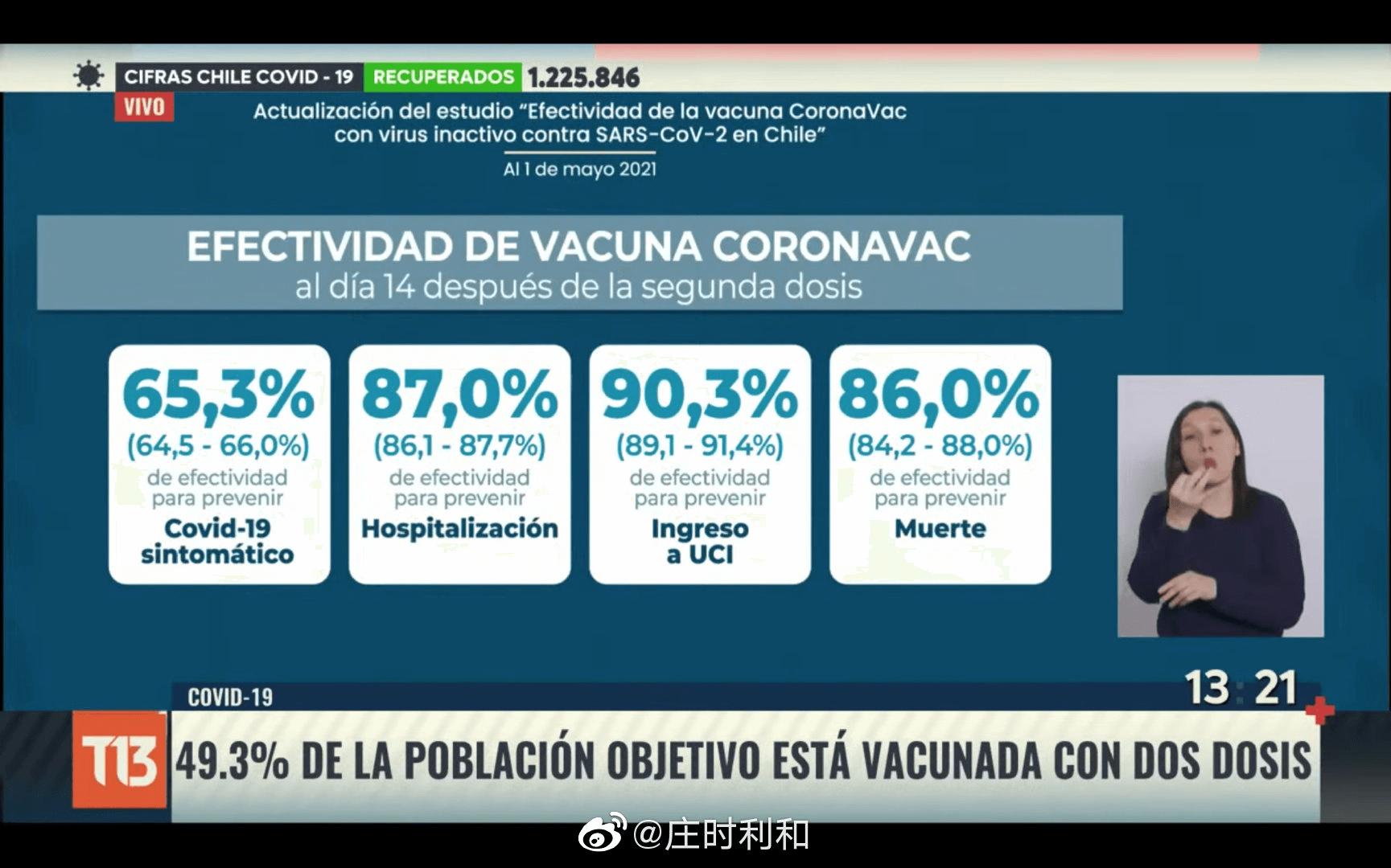 智利超过一千万人的接种数据的分析